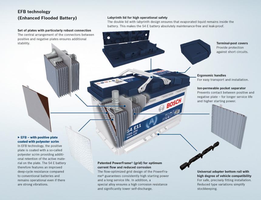 AGM Batteries for Motorhomes/Caravans - Failures