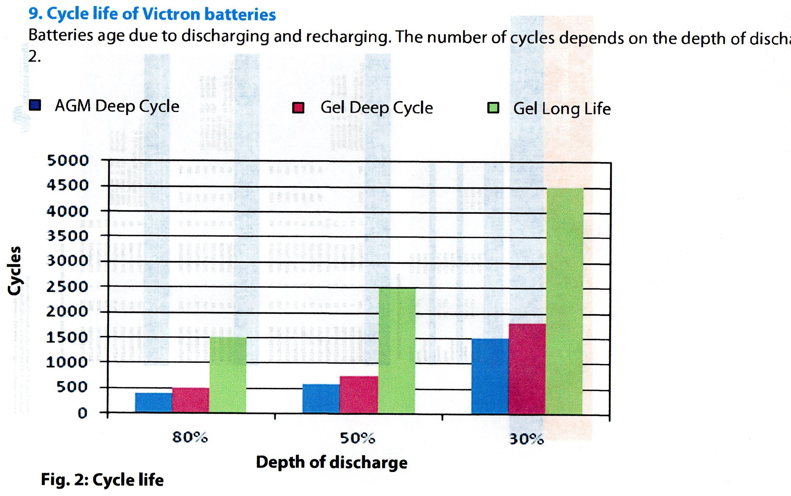 Have you ever seen in the Lithium advertising that a Lead acid battery can  be discharged to 80% and still deliver 1,500 cycles? The above chart shows  they ...