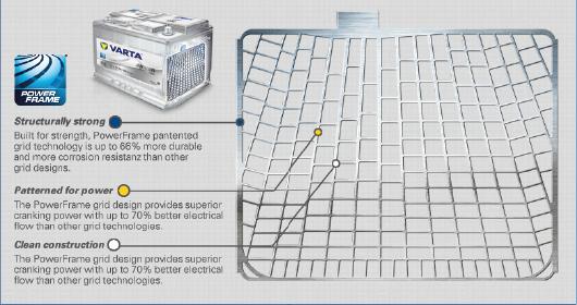 Funky Power Frame Battery Image - Custom Picture Frame Ideas ...